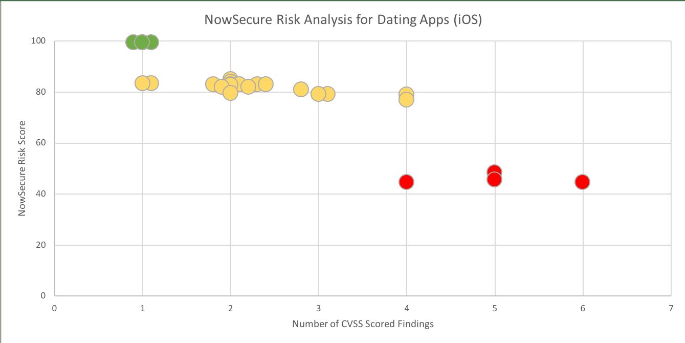 ios dating app code