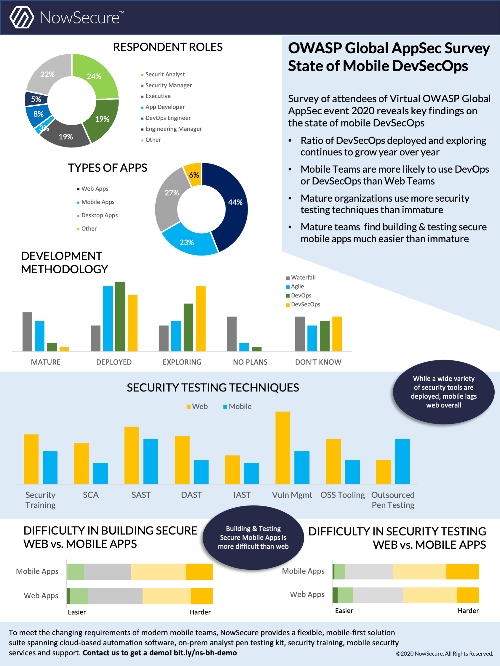 OWASP Global AppSec Survey - State of Mobile DevSecOps